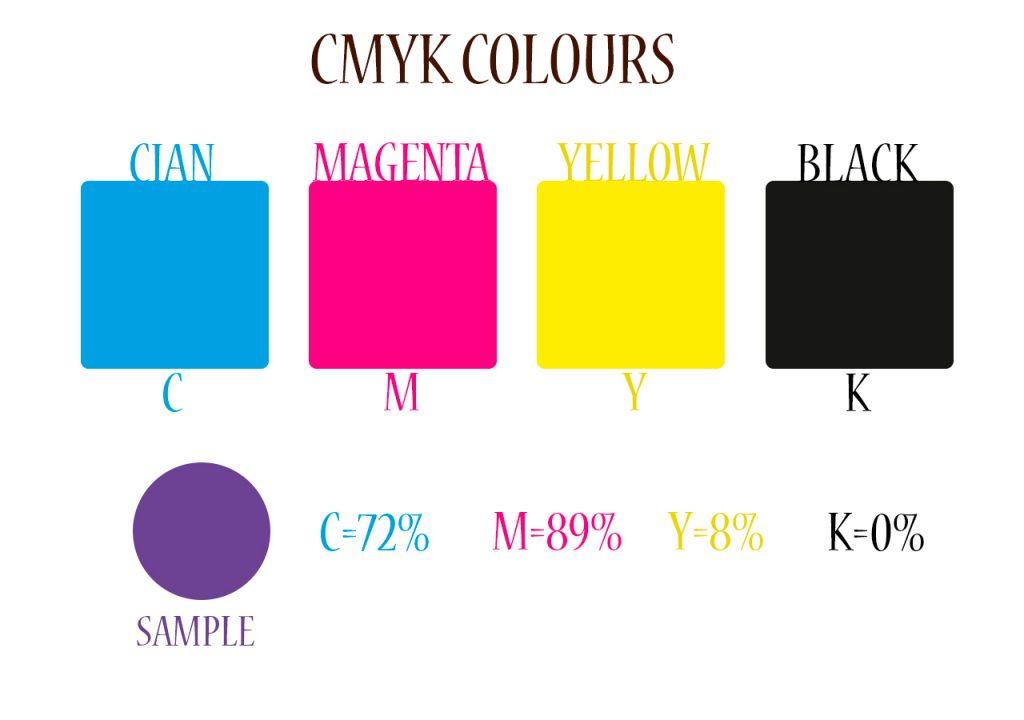CMYK colours