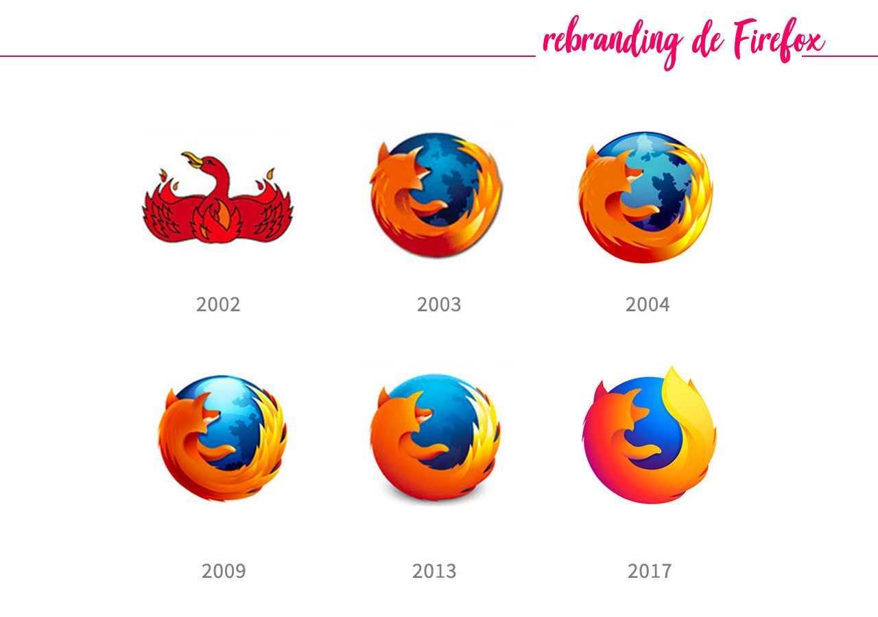 Historia del logotipo de Firefox